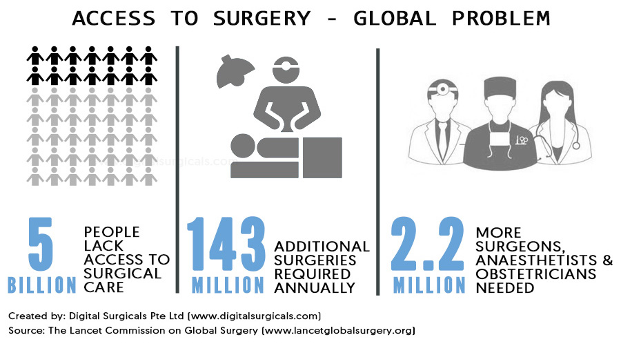 Need for more plastic-surgery and hand surgery courses